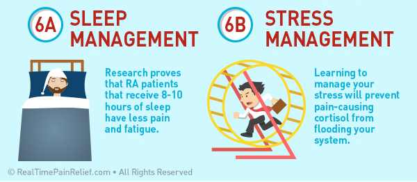 Managing your sleep and your stress can reduce pain from rheumatoid arthritis flare ups.