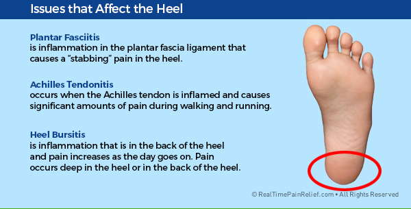 painful foot conditions that affect the heel